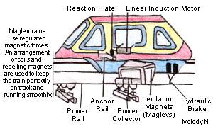How Do Maglev Trains Work >> Maglev