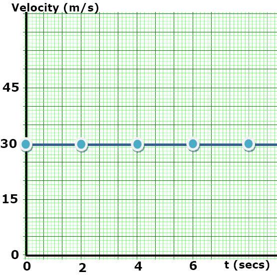Constant Acceleration / Motion Plots